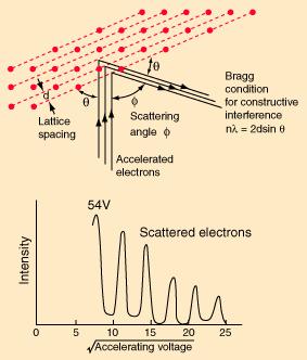 Elektron diffrakcio kiserlet.png