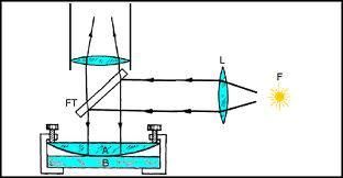 Newton gyűrűk 2.jpg