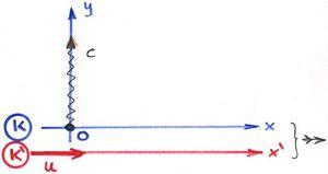 A sebesség relativisztikus összeadása