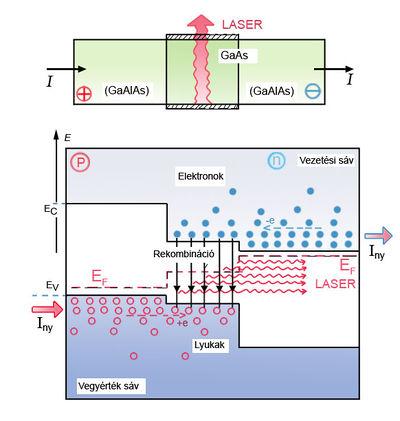 Laser mukodesi elv.jpg