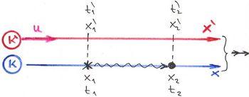 Két esemény relativitása
