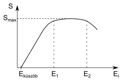 A porlasztási hozam (S) a porlasztó ion energiájának (Ei) függvényében