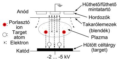 Egyenáramú diódás porlasztó sematikus felépítése