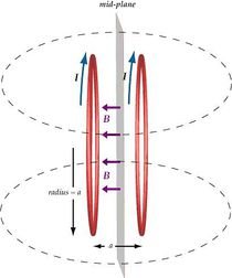 Helmholtz tekercsben belsejében létrejövő, homogén mágneses tér