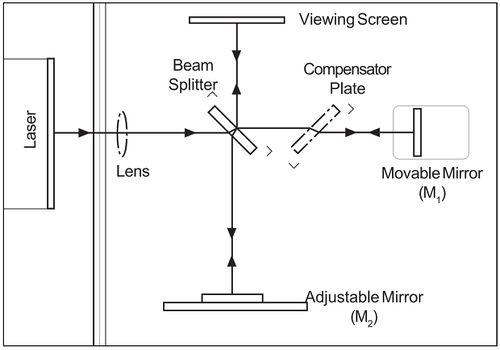 Measurements With A Michelson Interferometer Fizipedia