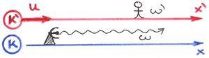 Doppler effektus