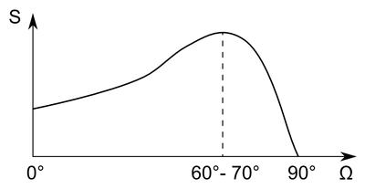 A porlasztási hozam (S) a porlasztó ion beesési szögének függvényében